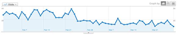 نمودار تاثیر گوگل پاندا